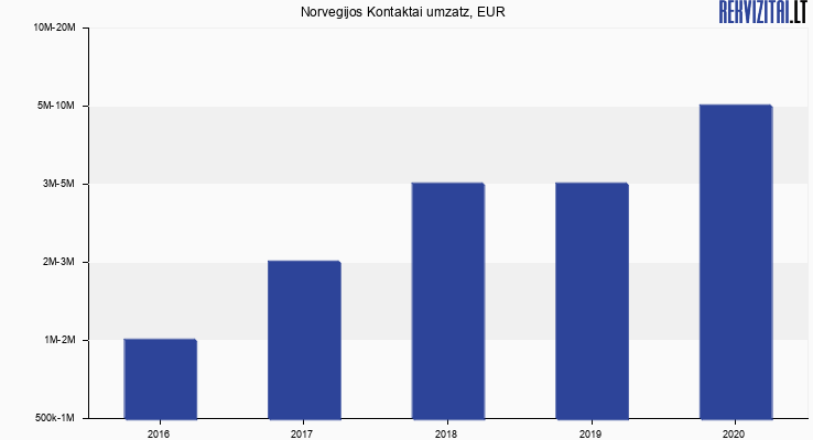 Norvegijos Kontaktai umzatz, EUR