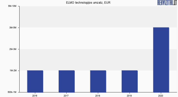 ELMO technologijos umzatz, EUR