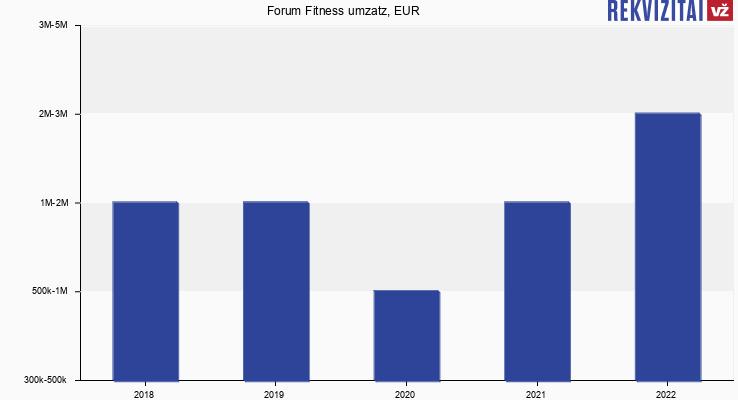Forum Fitness umzatz, EUR
