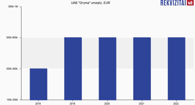 "UAB ""Gryma"" umzatz, EUR"