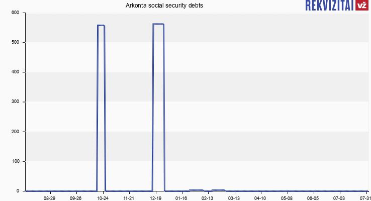 A. Kontenio IĮ social security debts
