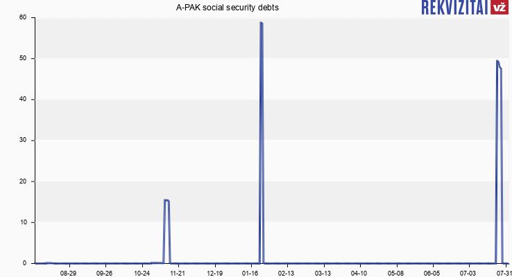 A-PAK social security debts