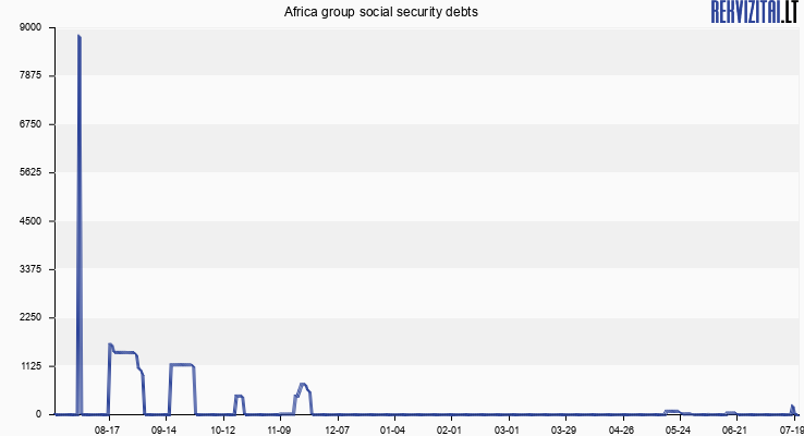 Africa group social security debts