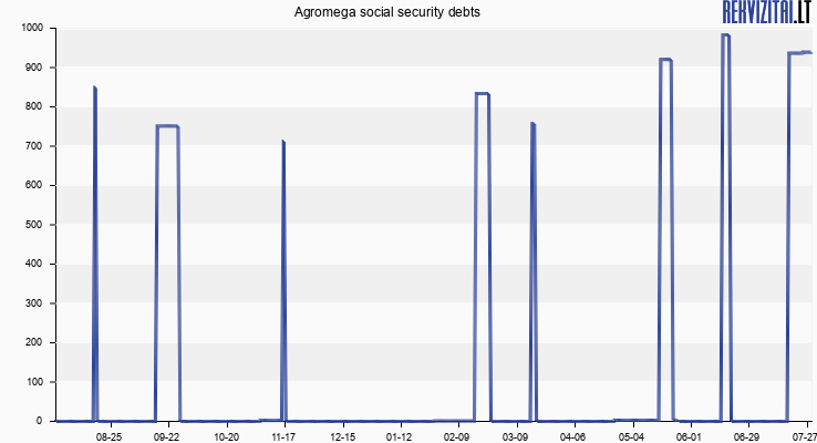 Agromega social security debts