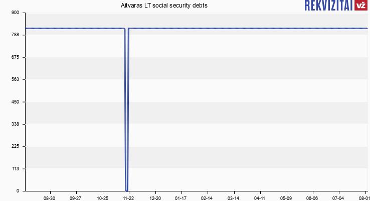 Social Security Payment Schedule 2020.Aitvaras Lt Social Insurance Debt Rekvizitai Lt