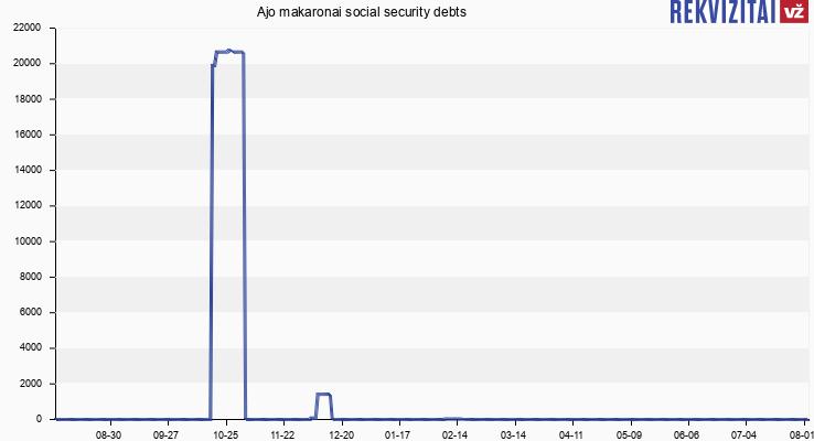Ajo makaronai social security debts