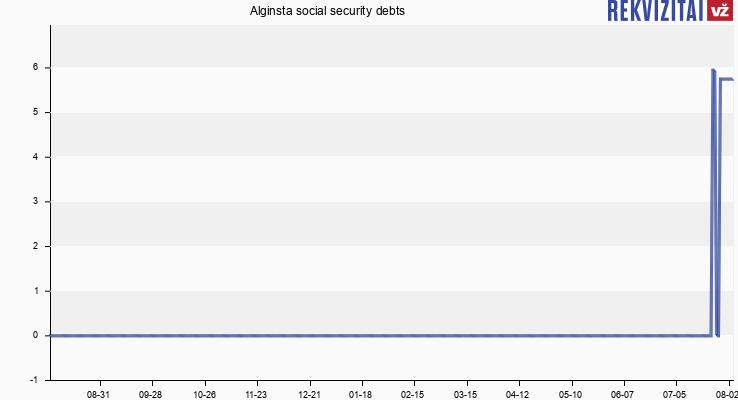 Alginsta social security debts