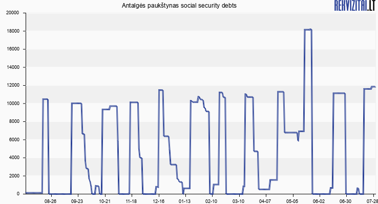 Antalgės paukštynas social security debts
