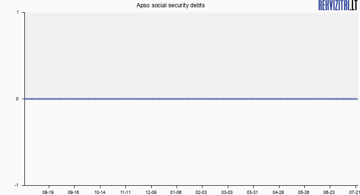 Apso social security debts