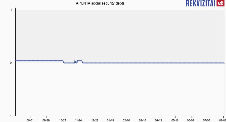 APUNTA social security debts