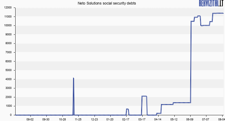 FAST INVEST social security debts