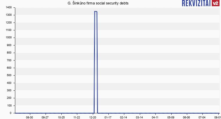 Artmonas, G. Šinkūno Firma social security debts