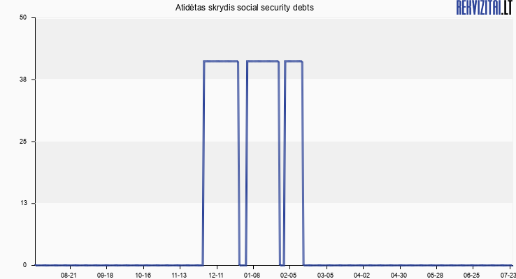 Atidėtas skrydis social security debts