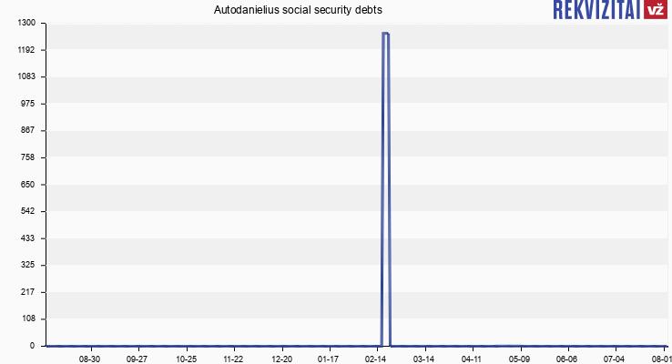 Autodanielius social security debts