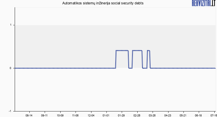 Automatikos sistemų inžinerija social security debts