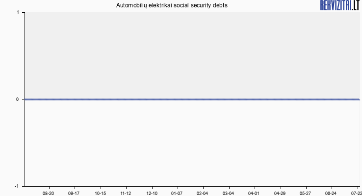 Automobilių elektrikai social security debts