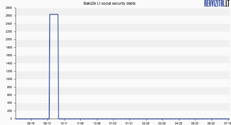 Bakūžė Lt social security debts