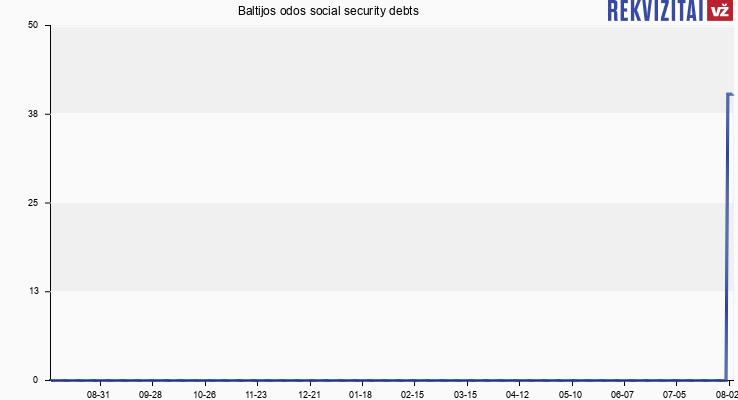 Baltijos odos social security debts