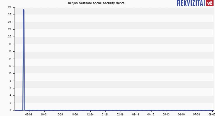 Baltijos Vertimai social security debts