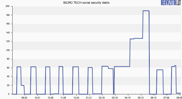 BIURO TECH social security debts