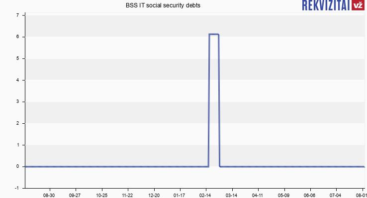 BSS IT social security debts
