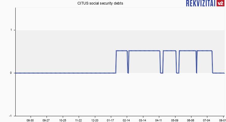 CITUS social security debts
