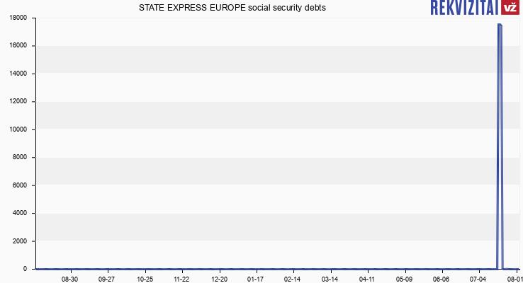 STATE EXPRESS EUROPE social security debts