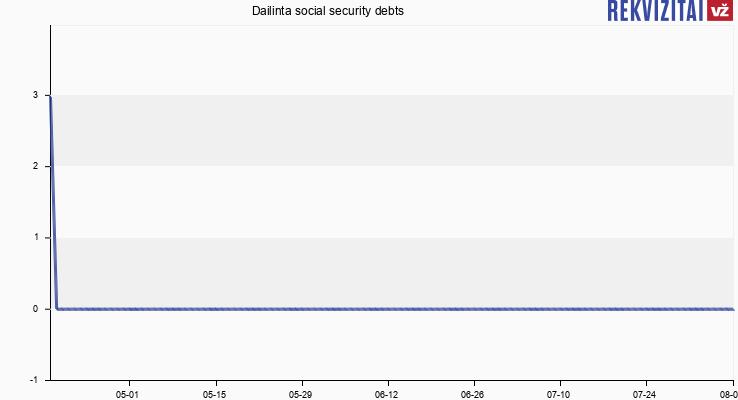 Dailinta social security debts