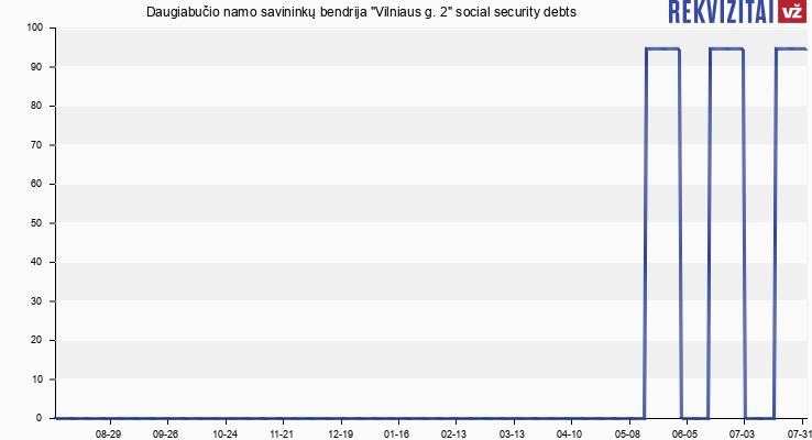 """Daugiabučio namo savininkų bendrija """"Vilniaus g. 2"""" social security debts"""