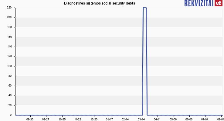 Diagnostinės sistemos social security debts