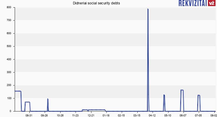 Didneriai social security debts
