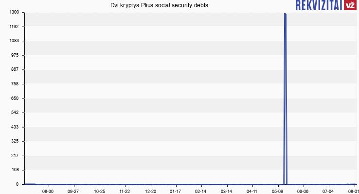 Dvi kryptys Plius social security debts