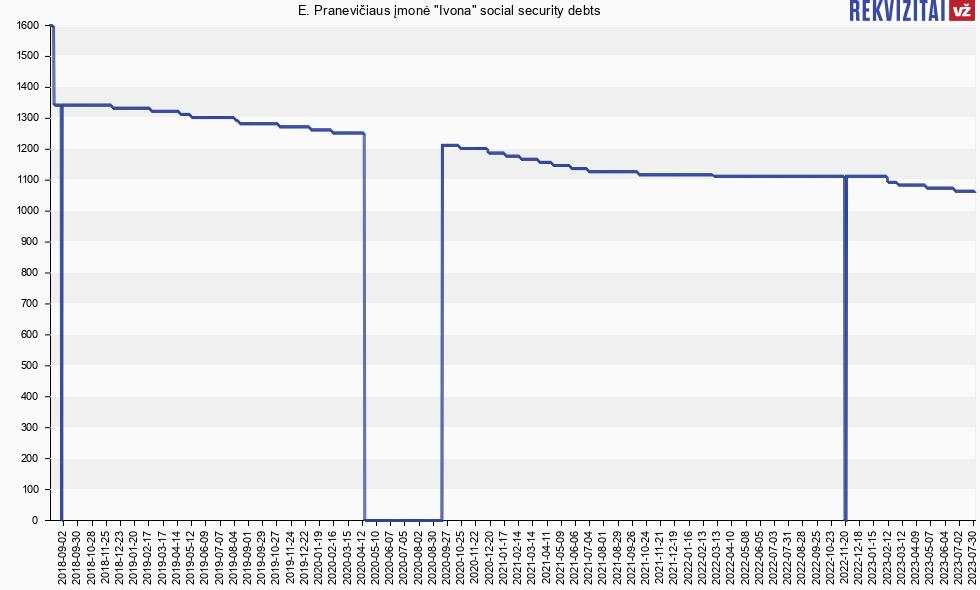 Social Security Payment Schedule 2020.E Praneviciaus įmonė Ivona Social Insurance Debt Rekvizitai Lt