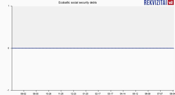 Ecobaltic social security debts