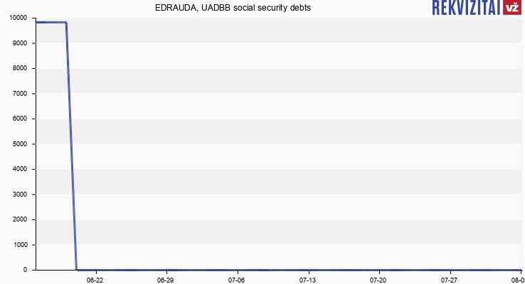 EDRAUDA, UADBB social security debts