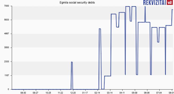 Egmila social security debts