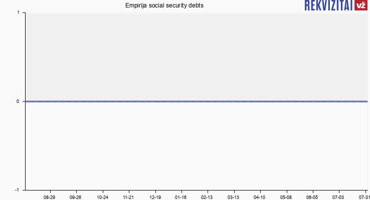 Empirija social security debts