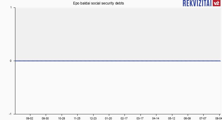 Epo baldai social security debts