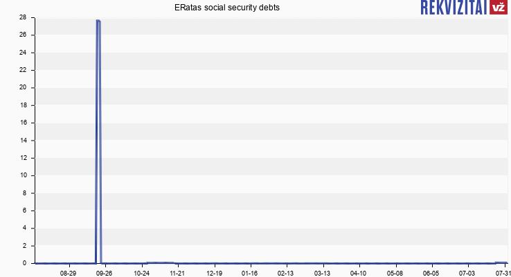 ERatas social security debts