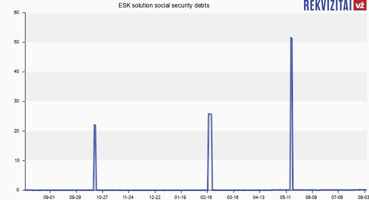 ESK solution social security debts