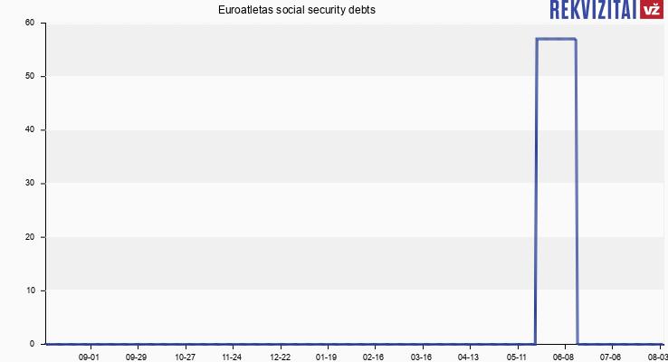 Euroatletas social security debts