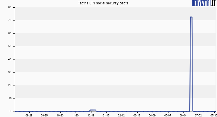 Factris LT1 social security debts