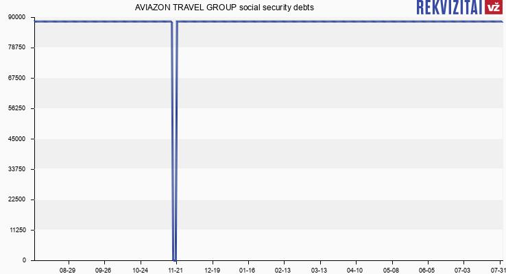 AVIAZON TRAVEL GROUP social security debts