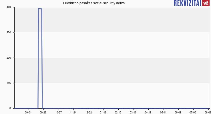 Friedricho pasažas social security debts