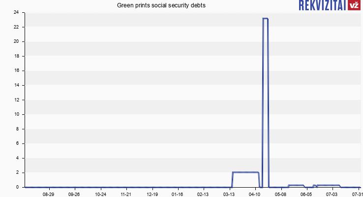 Green prints social security debts