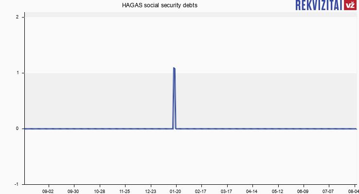 HAGAS social security debts