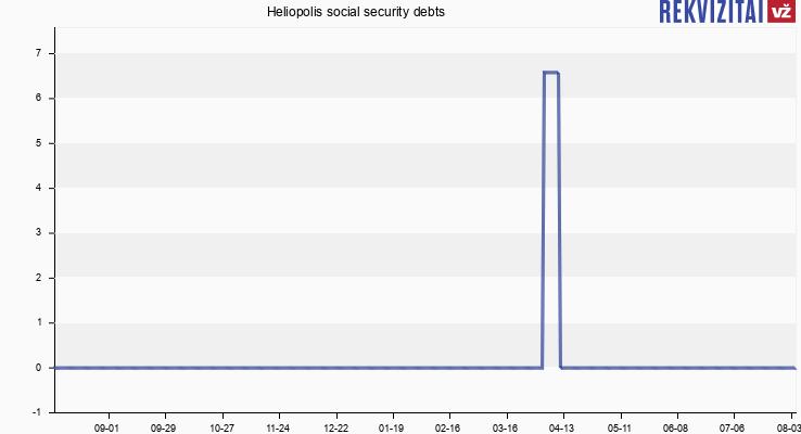 Heliopolis social security debts