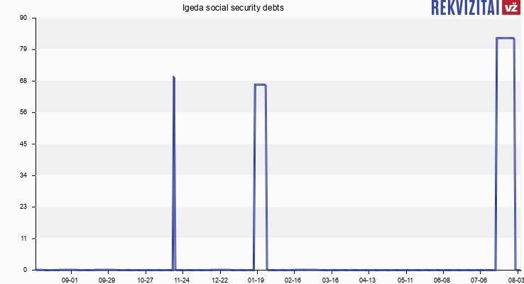 Igeda social security debts