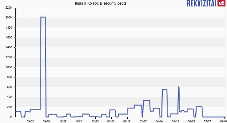 Imas ir Ko social security debts