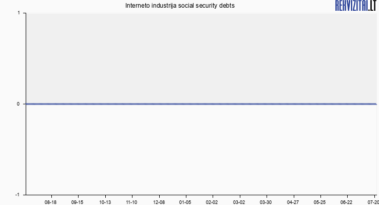 Interneto industrija social security debts
